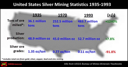 us-states-silver-mining-stats