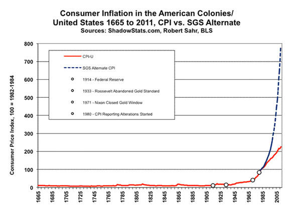 Consumer Inflation Graph