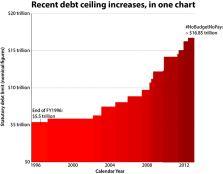 Debt Ceiling Increase Chart