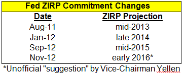 FED ZIRP Commitment Changes