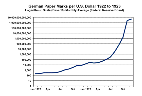 German Paper Marks Graph