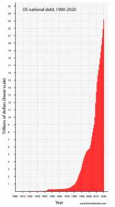 US National Debt Graph
