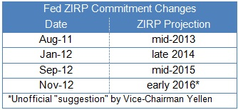 zirp-commitment-changes