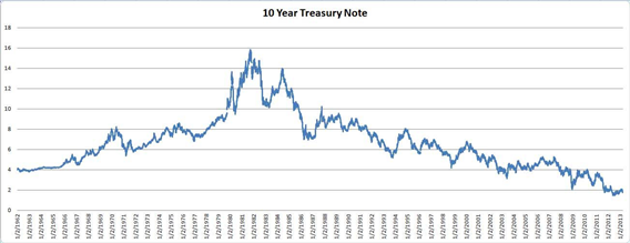 10 Year Treasury Note