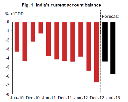 Fig 1 India's Current Account balance