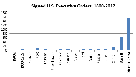 Signed U.S.Executive Orders 1800-2012