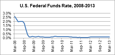 US Federal Funds Rate 2008-2013