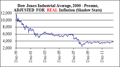 Dow Jones Ind Avg 00-Present Inflation