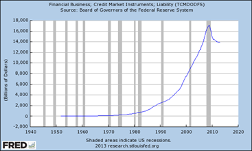 Financial Business Credit market