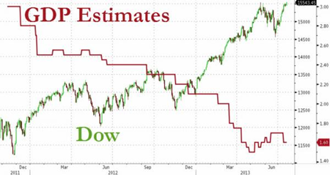 GDP Estimates Dow Graph