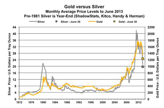 Gold Versus Silver Graph