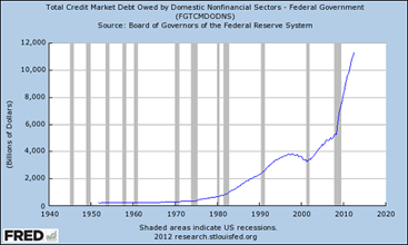 Total Credit Market Debt Domestic Non fiancial