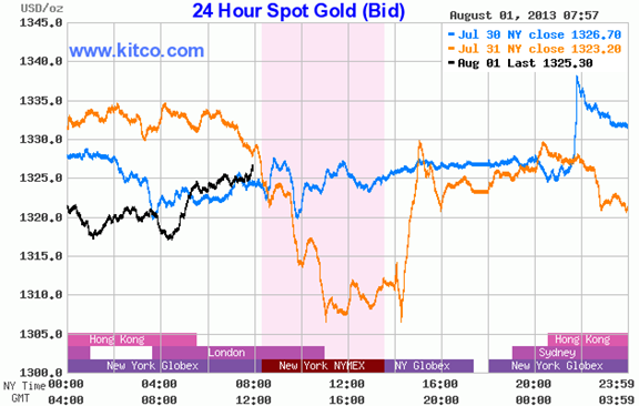 24 Hour Spot Gold Bid 8-1-13 757