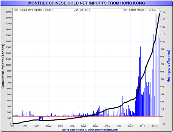 Monthly Chinese Gold Imports from Hong Kong