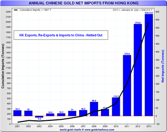 Annual Chinese Gold Net Imports