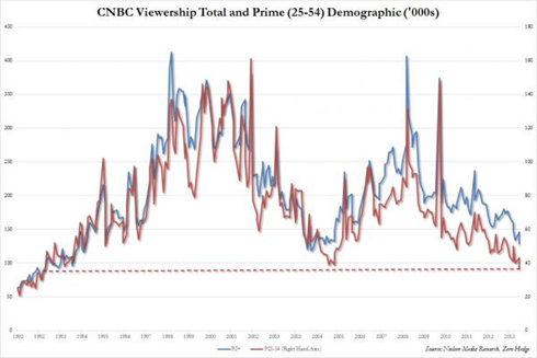 CNBC Viewership Total and Prime