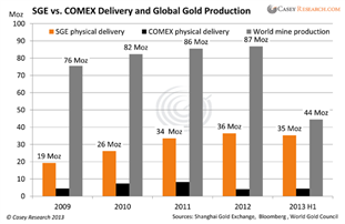 SGE vs COMEX Delivery and Global Gold