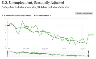 US Unemployment Seasonally Adjusted