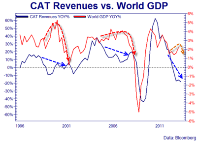 CAT Revenues Vs World GDP