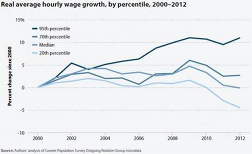 Real Average Hourly Wage Growth