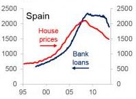 Spain House Prices