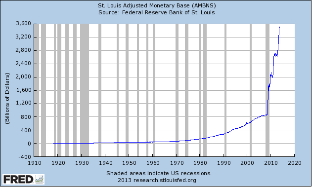 St Louis Adjusted Monetary