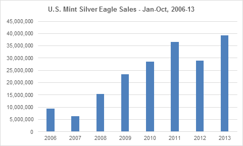 US Mint Silver Eagles