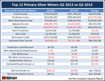 Primary Silver Miners Chart