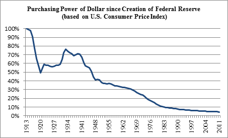 Purchasing Power of dollar
