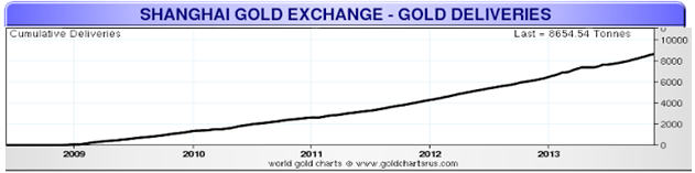 Shanghai Gold Exchanges