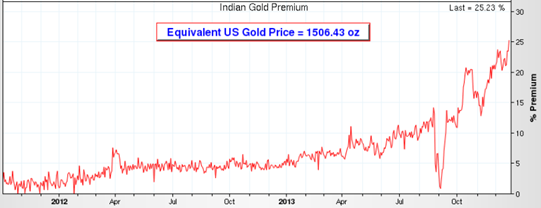 equivalent-us-gold-price