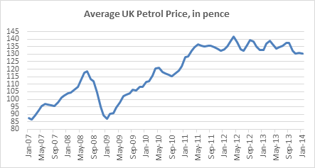 Average UK Petrol Price
