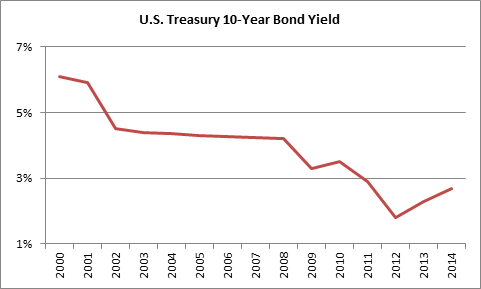 US Treasury 10 Year Bond