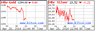 24hr Gold Silver Chart 4-28-2014