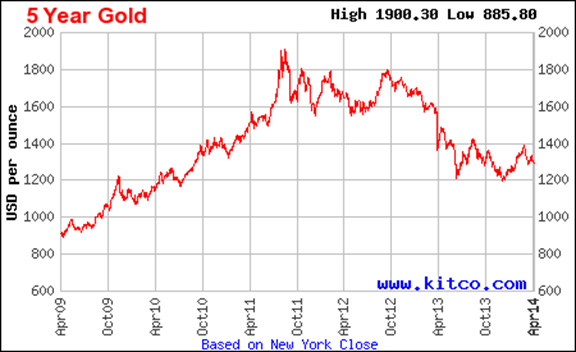 5 Year Gold  Chart