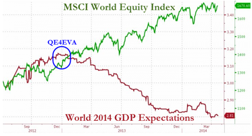 MSCI World Equity Index