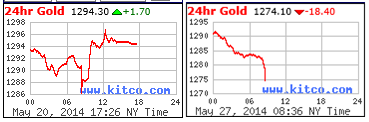 24 Hr Gold Charts