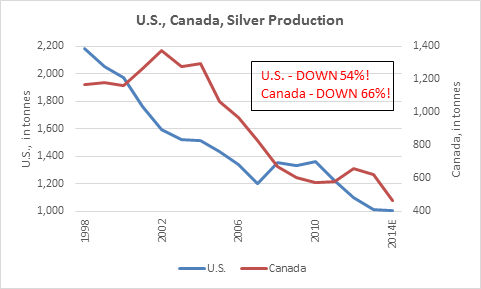 Silver Production