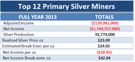 12 Primary Silver Miners