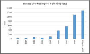 Chinese Net Gold Imports