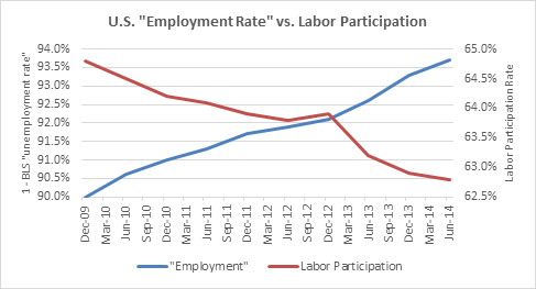 Employment vs Partcipation