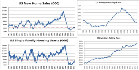 Home Sales Charts