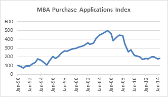 MBA Purchase Appl