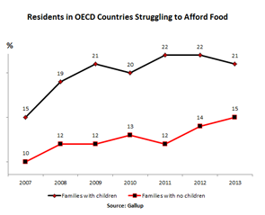 Residents in OECD Graph