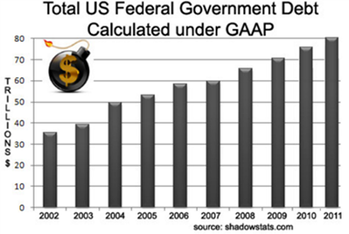 Total US Federal Graph
