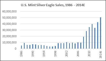 US Mint Silver Eagles Graph