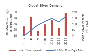 Global Silver Demand