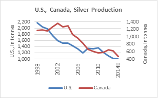 Silver Production Chart