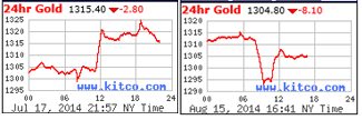 24hr Gold Charts