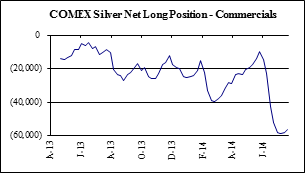 Comex Silver Net Long Position
